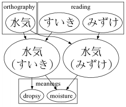Different readings of 水気